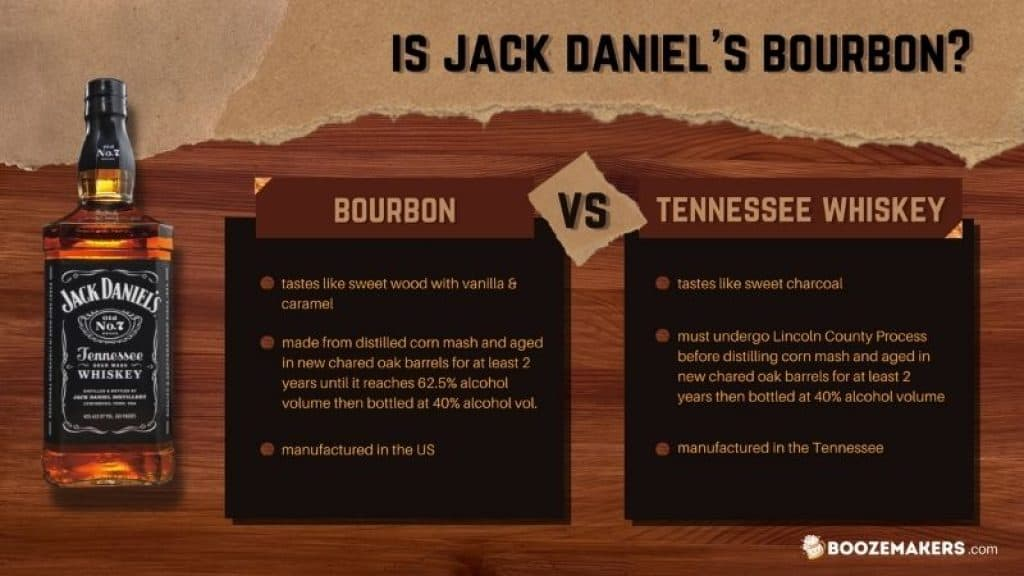 Is Jack Daniel's A Bourbon or Whisky?